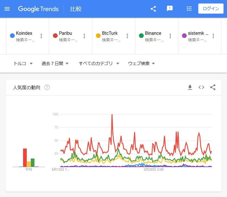 Google trends koindex competitors web Koindex競合比較