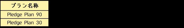 KOIN マイニングプランの自動再投資プラン(オートステーキング)