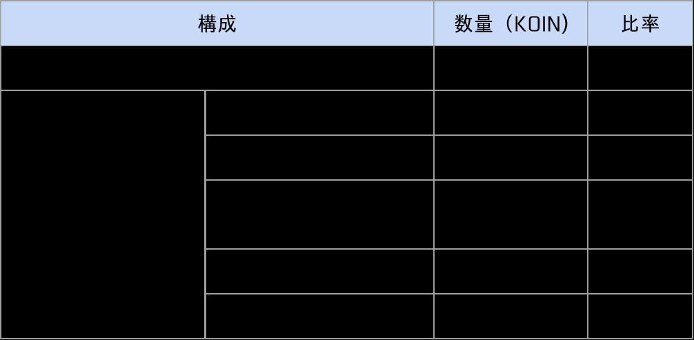 KOINトークンの設計(取引ボーナスと解凍メカニズム)