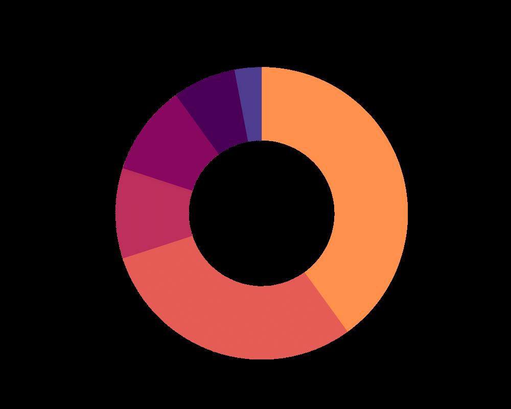 KoindexマイニングプランにおけるKOINトークン設計の円グラフ