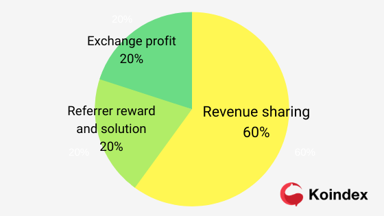 koindex revenue share