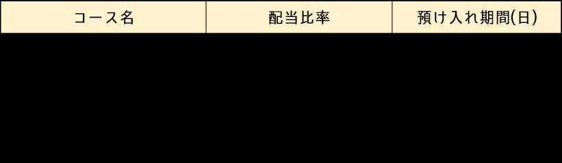 Koindex収益分配プラン表