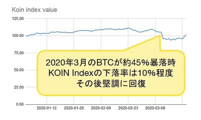 index value