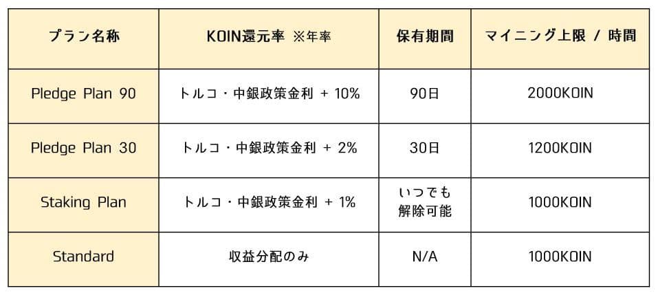 KOINマイニングプランの高収益プラン
