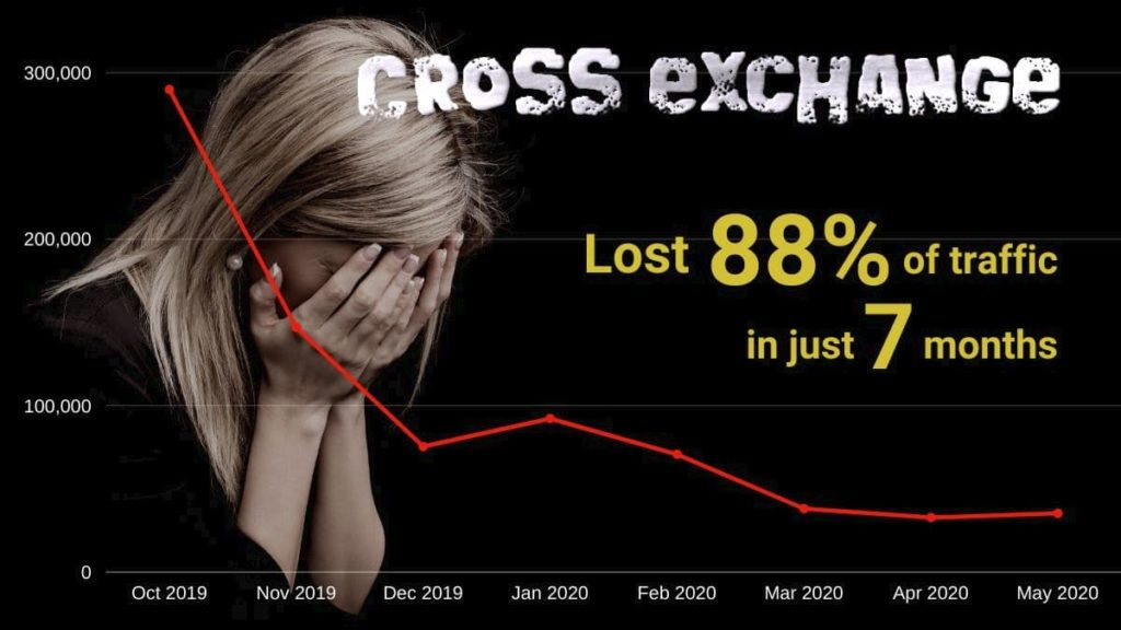 CROSSexchange lost 88% of traffic in just 7 months. CEOのブログ更新記事